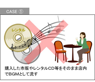 CASE1 購入した市販やレンタルCD等をそのまま店内でBGMとして流す