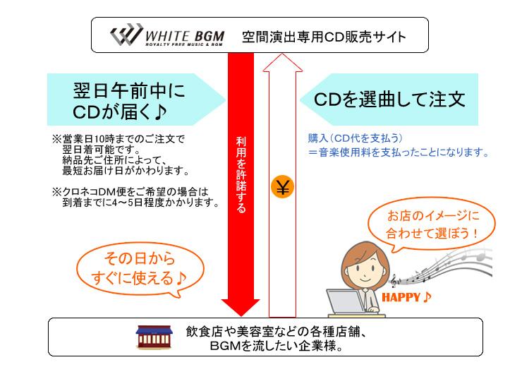 CDを選曲して注文→最短翌日午前中にCDが届く♪その日からすぐに使える♪